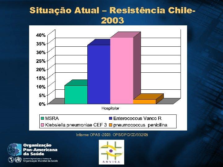 Situação Atual – Resistência Chile 2003 Informe OPAS -2003. OPS/DPC/CD/332/05