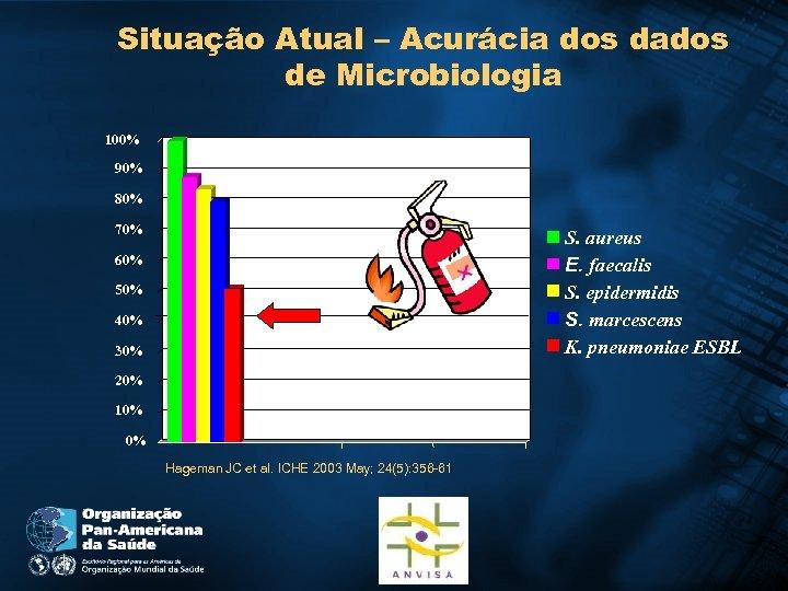 Situação Atual – Acurácia dos dados de Microbiologia 100% 90% 80% 70% S. aureus