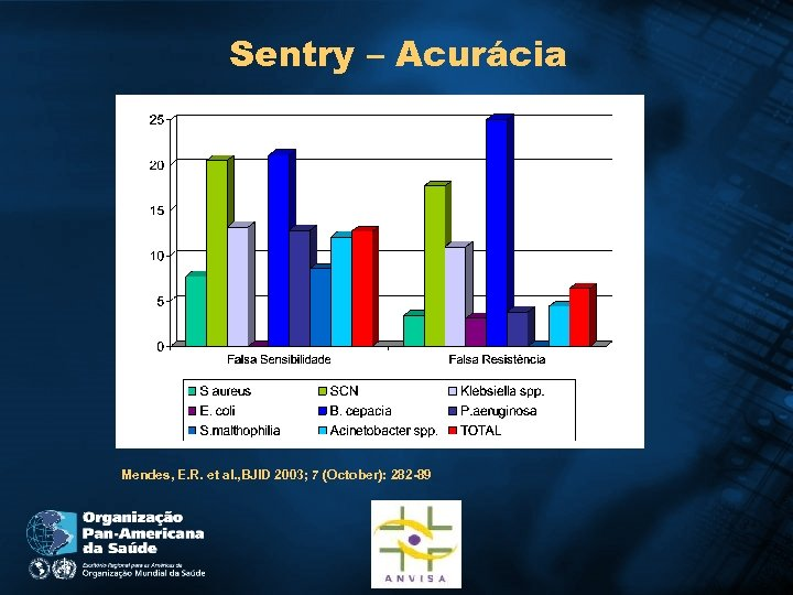 Sentry – Acurácia Mendes, E. R. et al. , BJID 2003; 7 (October): 282