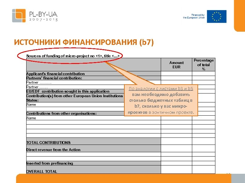 ИСТОЧНИКИ ФИНАНСИРОВАНИЯ (b 7) Sources of funding of micro-project no <1>, title <…> Percentage