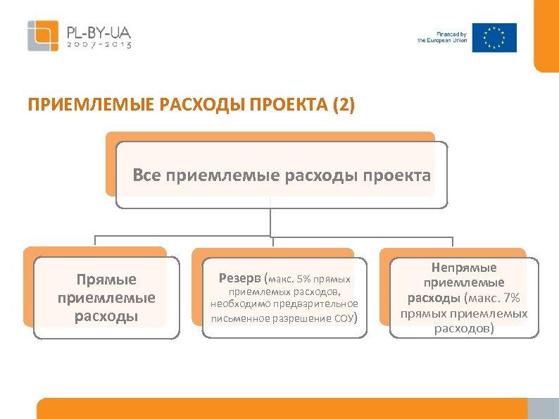 ПРИЕМЛЕМЫЕ РАСХОДЫ ПРОЕКТА (2) Все приемлемые расходы проекта Прямые приемлемые расходы Резерв (макс. 5%