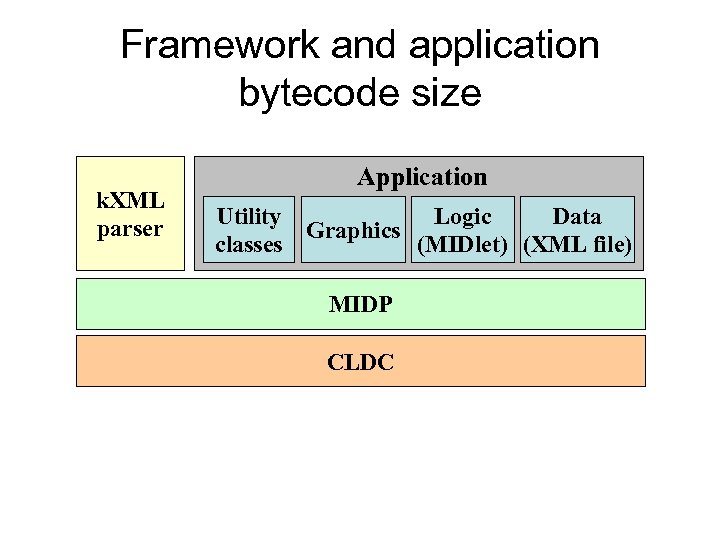 Framework and application bytecode size k. XML parser Application Utility Logic Data Graphics classes