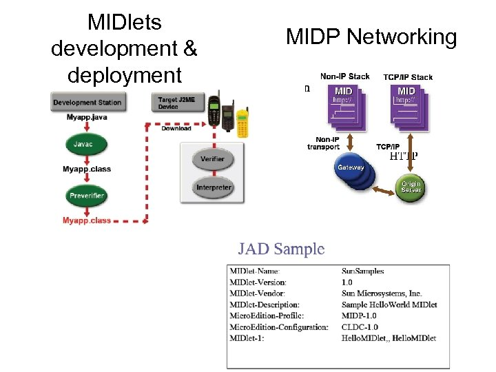 MIDlets development & deployment MIDP Networking