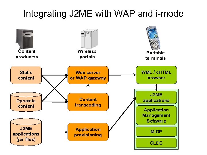 Integrating J 2 ME with WAP and i-mode Content producers Wireless portals Portable terminals