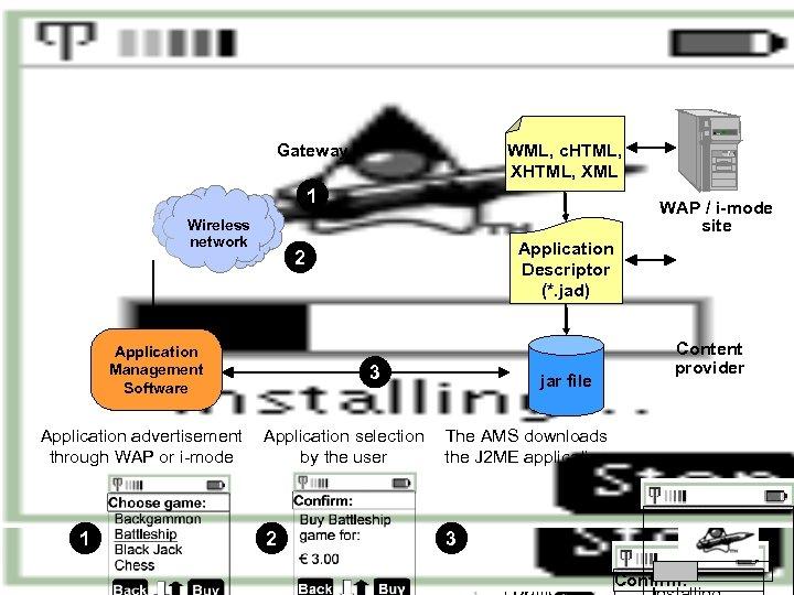 J 2 ME application provisioning Gateway WML, c. HTML, XML 1 Wireless network WAP