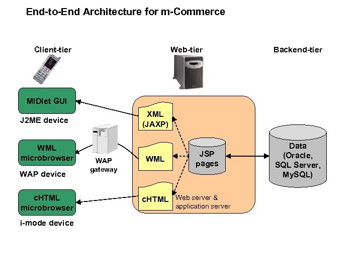 End-to-End Architecture for m-Commerce Client-tier Web-tier Backend-tier MIDlet GUI XML (JAXP) J 2 ME