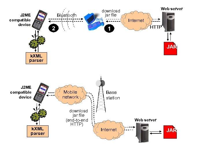 J 2 ME compatible device Bluetooth 2 Web server download jar file Internet 1