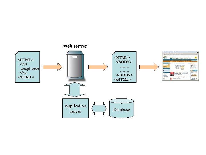 web server <HTML> <BODY> ……. </BODY> </HTML> <%> script code <%> </HTML> Application server