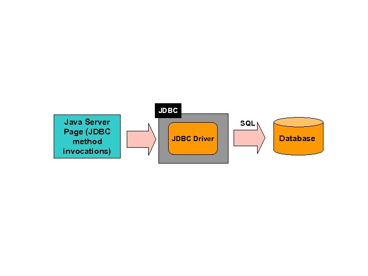 JDBC Java Server Page (JDBC method invocations) SQL JDBC Driver Database
