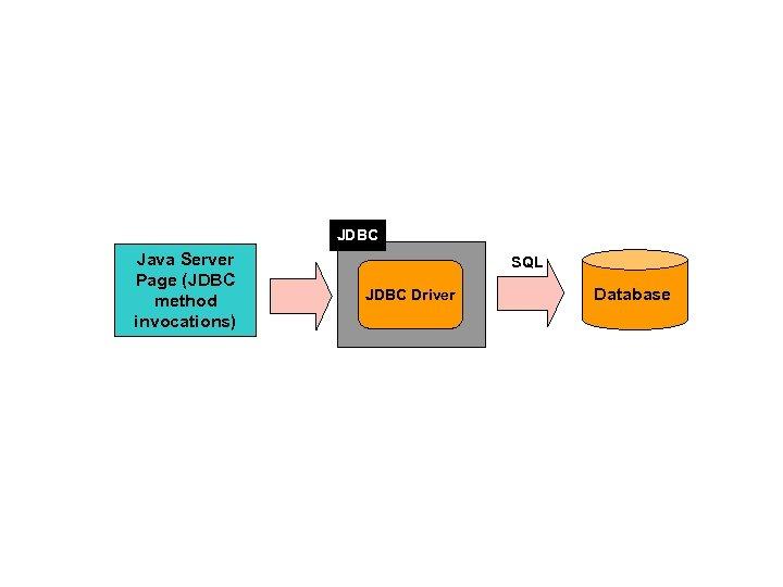 JDBC Java Server Page (JDBC method invocations) SQL JDBC Driver Database