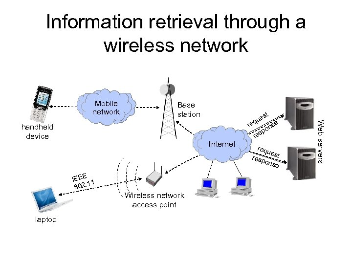 Information retrieval through a wireless network Mobile network Base station Internet IEEE 1 1