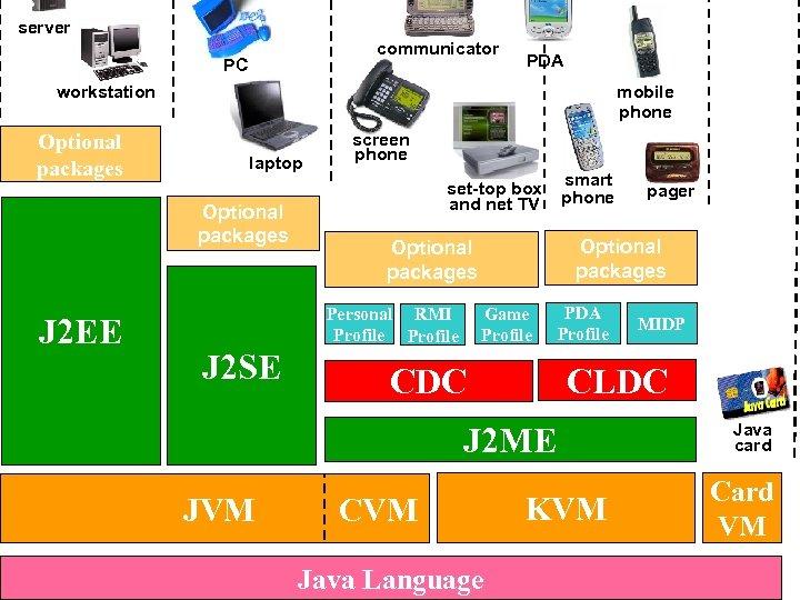 server communicator PC PDA mobile phone workstation Optional packages laptop Optional packages J 2