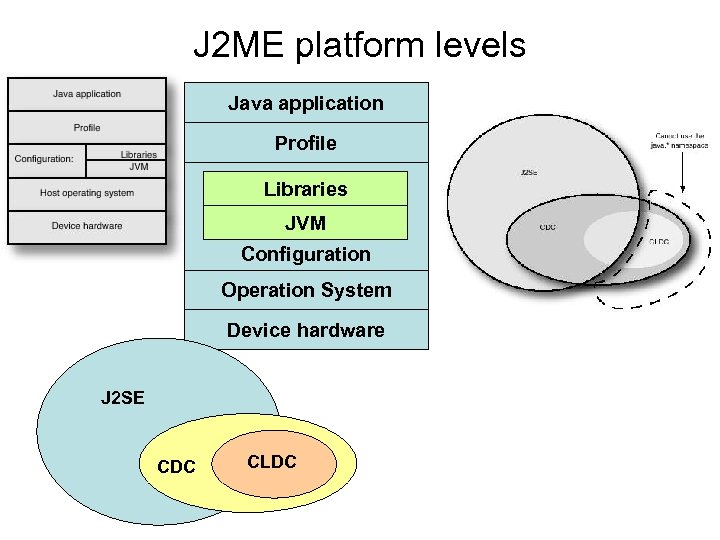 J 2 ME platform levels Java application Profile Libraries JVM Configuration Operation System Device