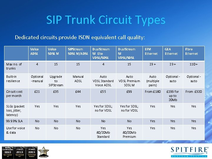 SIP Trunk Circuit Types Dedicated circuits provide ISDN equivalent call quality: Voice ADSL Voice