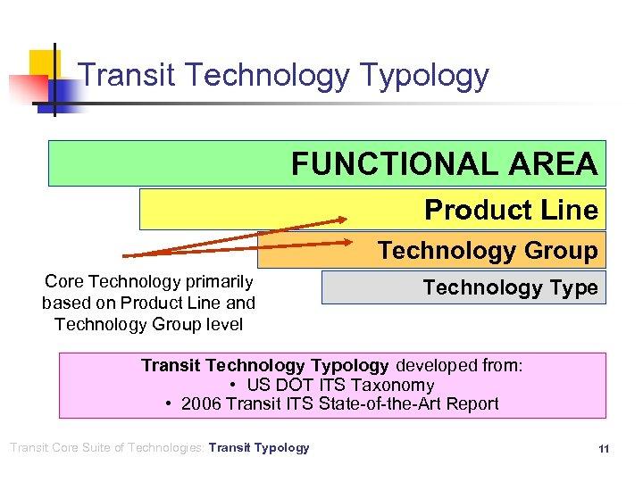 Transit Technology Typology FUNCTIONAL AREA Product Line Technology Group Core Technology primarily based on