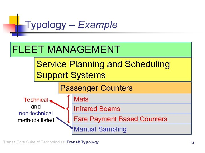 Typology – Example FLEET MANAGEMENT Service Planning and Scheduling Support Systems Passenger Counters Technical