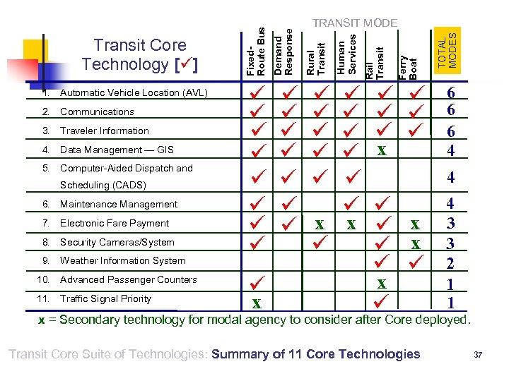 1. Automatic Vehicle Location (AVL) 2. Communications 3. Traveler Information 4. Data Management —