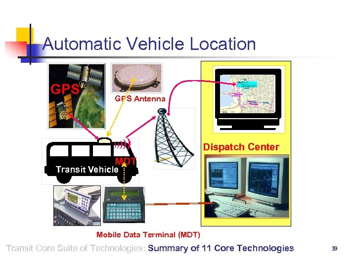 Automatic Vehicle Location GPS Antenna )))) ) Dispatch Center MDT Transit Vehicle Mobile Data