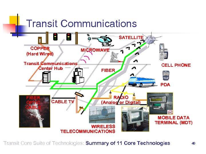 Transit Communications SATELLITE COPPER (Hard Wired) MICROWAVE Transit Communications Center Hub FIBER CELL PHONE