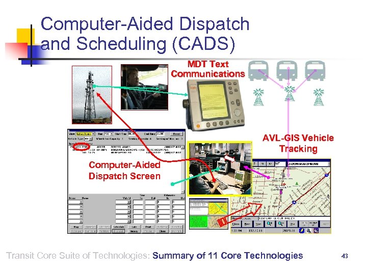 Computer-Aided Dispatch and Scheduling (CADS) MDT Text Communications AVL-GIS Vehicle Tracking Computer-Aided Dispatch Screen