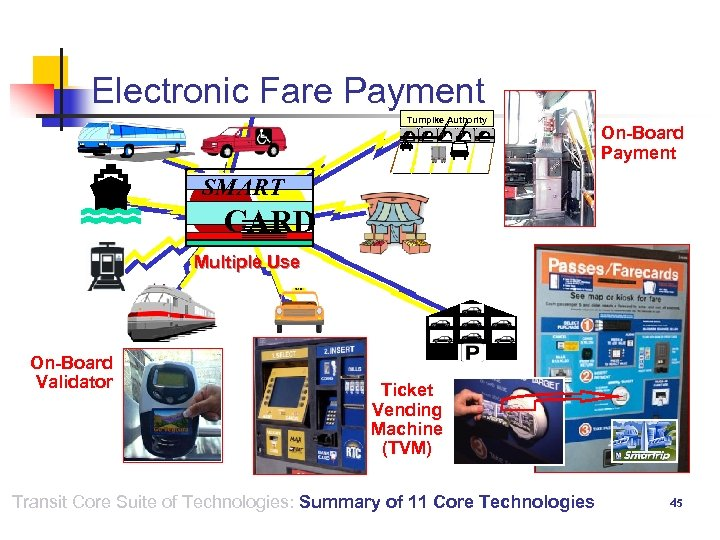 Electronic Fare Payment Turnpike Authority On-Board Payment SMART CARD Multiple Use On-Board Validator Ticket