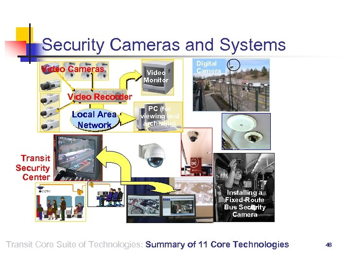 Security Cameras and Systems Video Cameras Video Monitor Digital Camera Video Recorder Local Area
