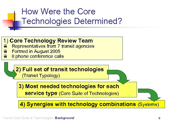 How Were the Core Technologies Determined? 1) Core Technology Review Team v Representatives from