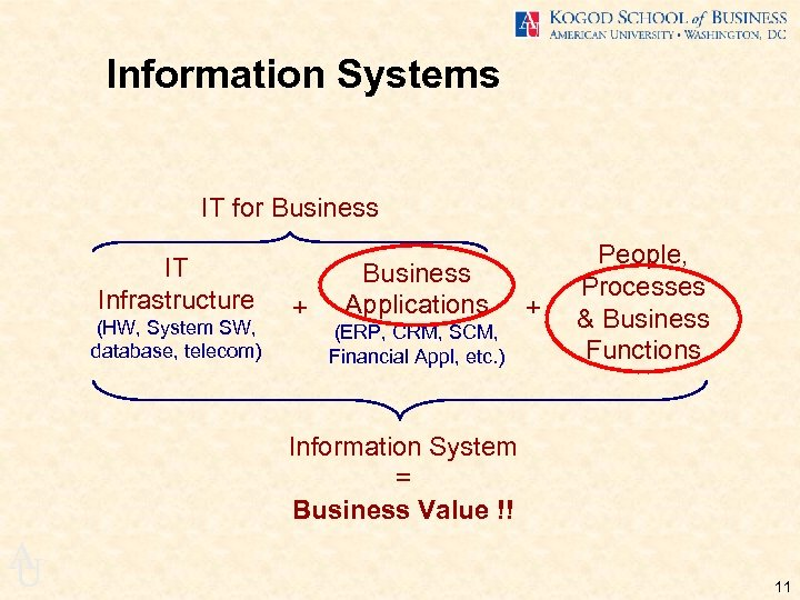 Information Systems IT for Business IT Infrastructure (HW, System SW, database, telecom) + Business