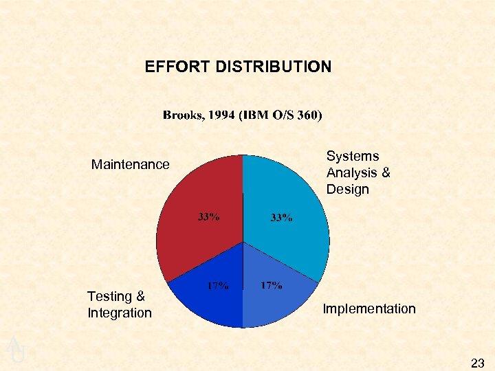 EFFORT DISTRIBUTION Maintenance Testing & Integration A U Systems Analysis & Design Implementation 23