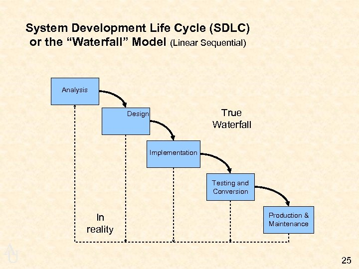 "System Development Life Cycle (SDLC) or the ""Waterfall"" Model (Linear Sequential) Analysis True Waterfall"