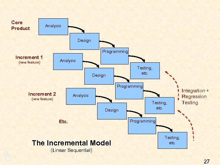 Core Product Analysis Design Programming Increment 1 Analysis (new feature) Testing, etc. Design Programming