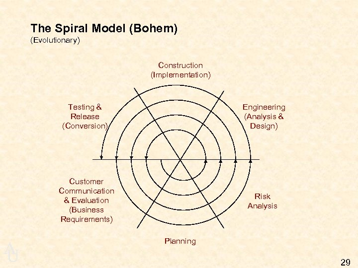 The Spiral Model (Bohem) (Evolutionary) Construction (Implementation) Testing & Release (Conversion) Customer Communication &