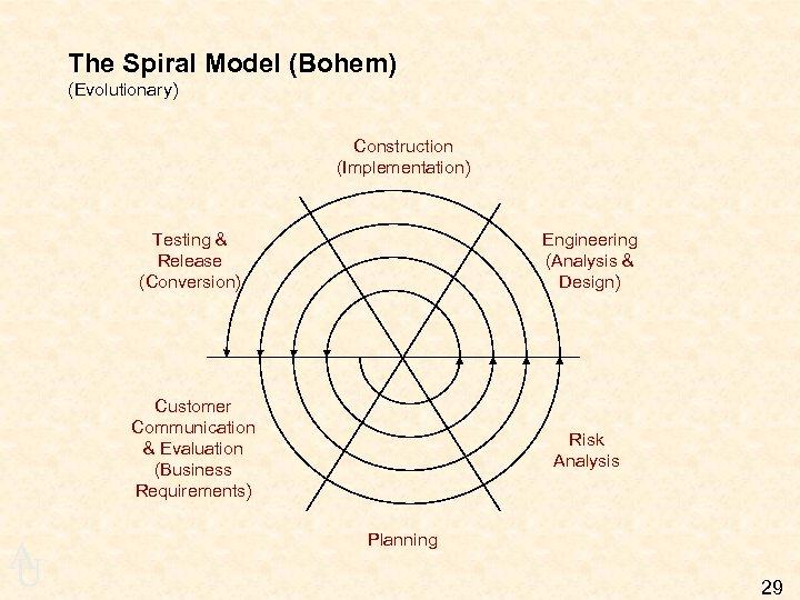 The Spiral Model (Bohem) (Evolutionary) Construction (Implementation) Testing & Release (Conversion) Customer Communication &