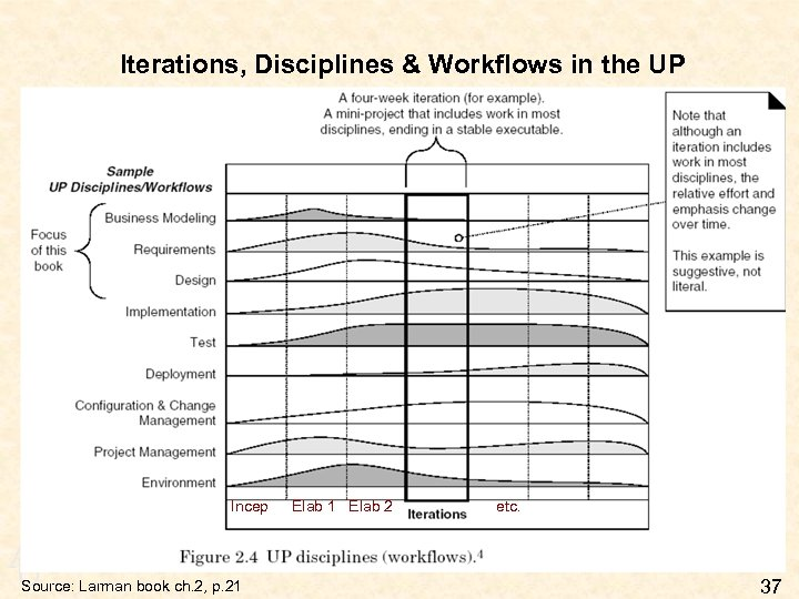 Iterations, Disciplines & Workflows in the UP Incep A U Source: Larman book ch.