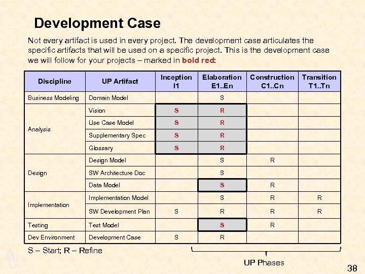 Development Case Not every artifact is used in every project. The development case articulates