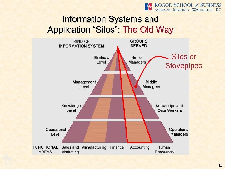 "Information Systems and Application ""Silos"": The Old Way Silos or Stovepipes A U 42"