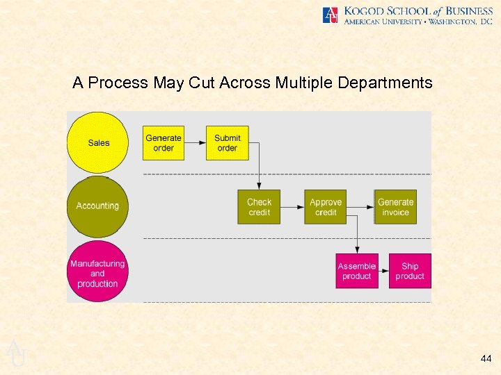 A Process May Cut Across Multiple Departments A U 44