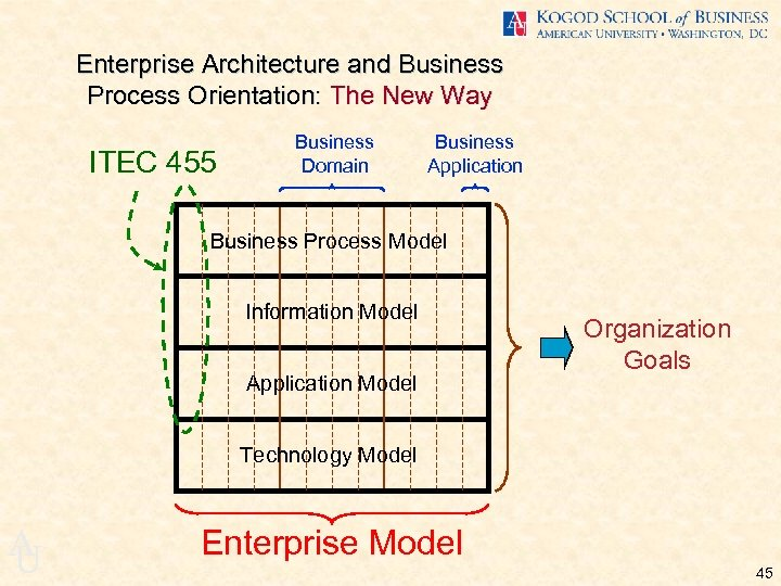 Enterprise Architecture and Business Process Orientation: The New Way ITEC 455 Business Domain Business