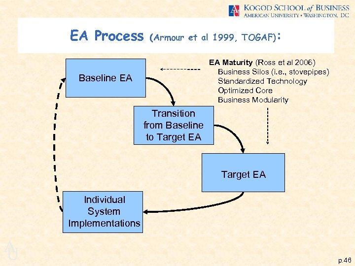 EA Process (Armour et al 1999, TOGAF): EA Maturity (Ross et al 2006) Business
