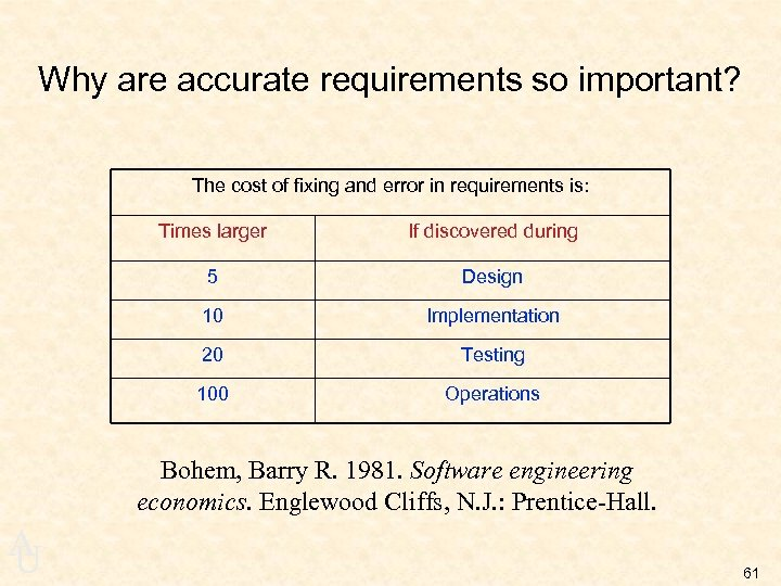 Why are accurate requirements so important? The cost of fixing and error in requirements