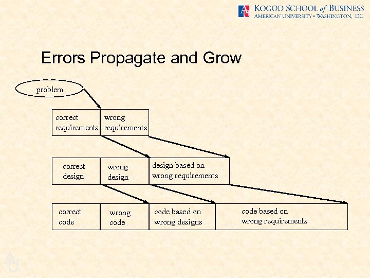 Errors Propagate and Grow problem correct wrong requirements correct design correct code A U