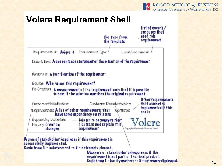 Volere Requirement Shell A U 70