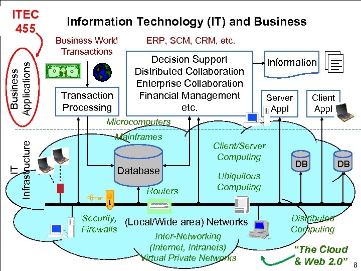ITEC 455 Information Technology (IT) and Business Applications Business World Transactions Transaction Processing ERP,