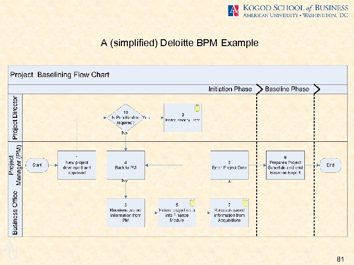 A (simplified) Deloitte BPM Example A U 81