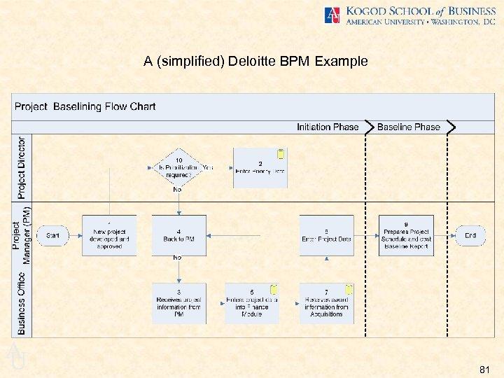 A (simplified) Deloitte BPM Example A U 81