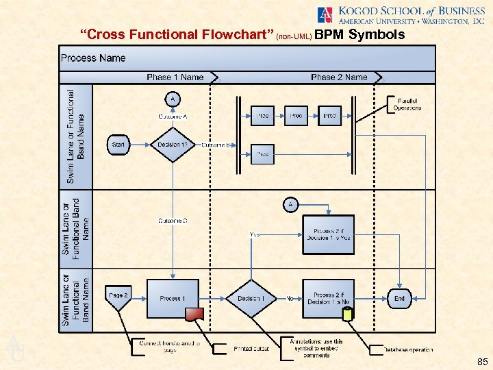 """Cross Functional Flowchart"" (non-UML) BPM Symbols A U 85"