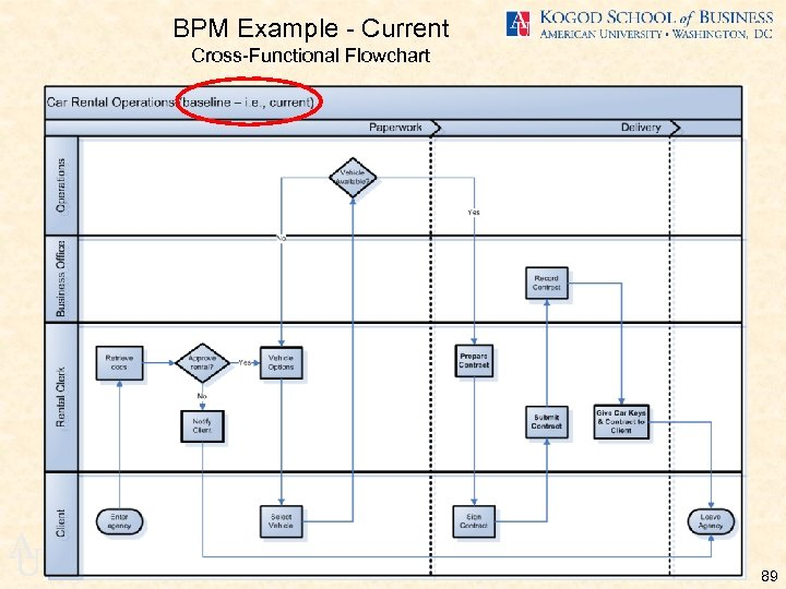 BPM Example - Current Cross-Functional Flowchart A U 89