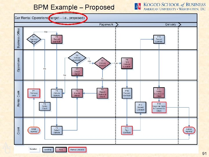 BPM Example – Proposed A U 91