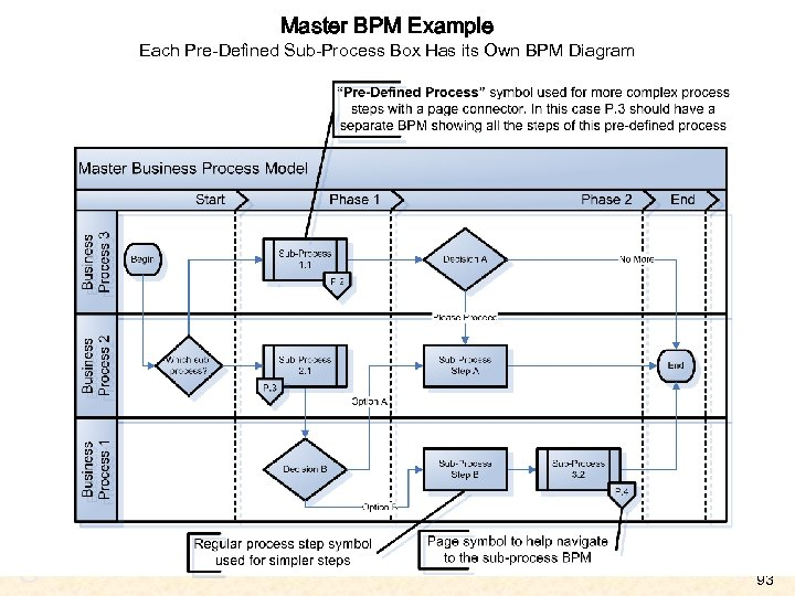 Master BPM Example Each Pre-Defined Sub-Process Box Has its Own BPM Diagram A U