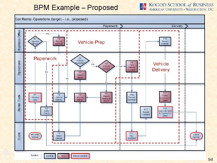 BPM Example – Proposed Vehicle Prep Paperwork Vehicle Delivery A U 94